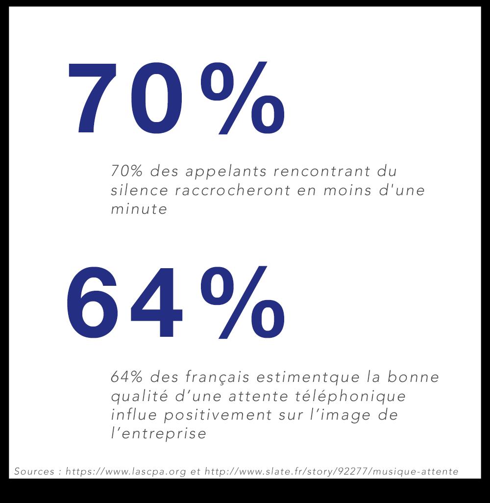 70% des appelants rencontrant du silence raccrochent en moins d'une minute. 64% des français estiment que la qualité d'une attente téléphonique influe sur l'image de l'entreprise.